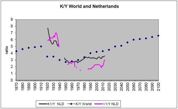 K/Y World and Netherlands